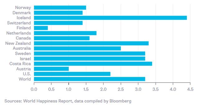 [A Tùng] Điểm chung của các nước hạnh phúc nhất trên thế giới là gì? - Ảnh 1.